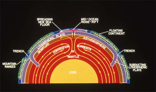 Plate Tectonics - A Scientific Revolution